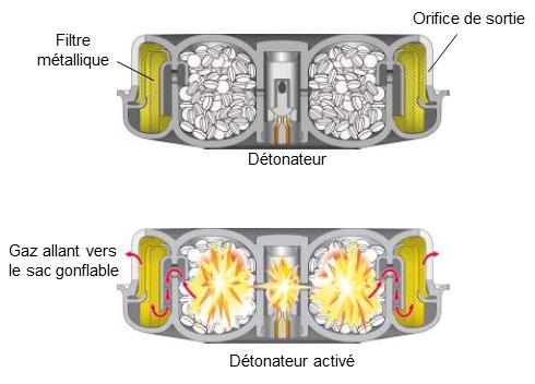 Top Comment se déploie l'airbag ? | TECHautoalgerie NO52